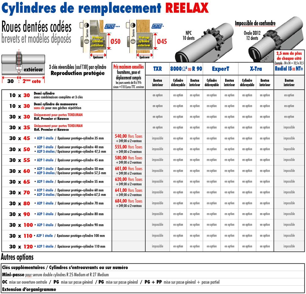 49b879e391a Changement cylindre sécurisé - REELAX - Tordjman Metal