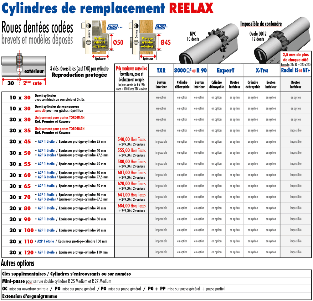 Changement cylindre s curis reelax tordjman metal - Cylindre serrure dimension ...